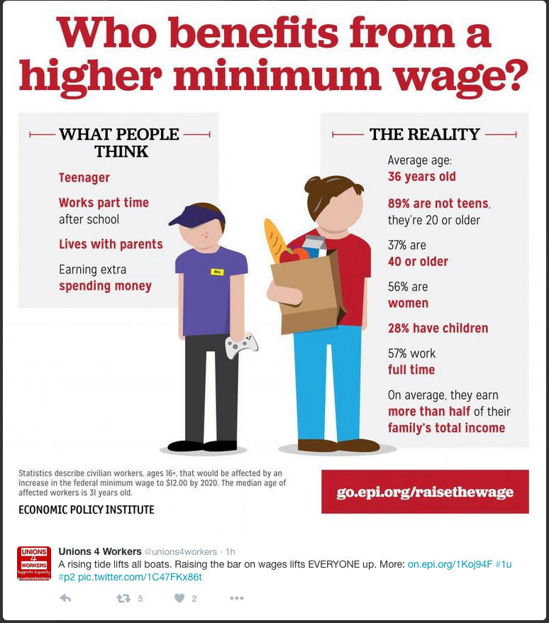 Higher minimum wages benefits almost everybody.