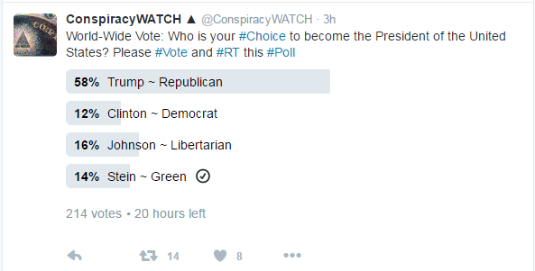 Conspiracy Watch Vote Results